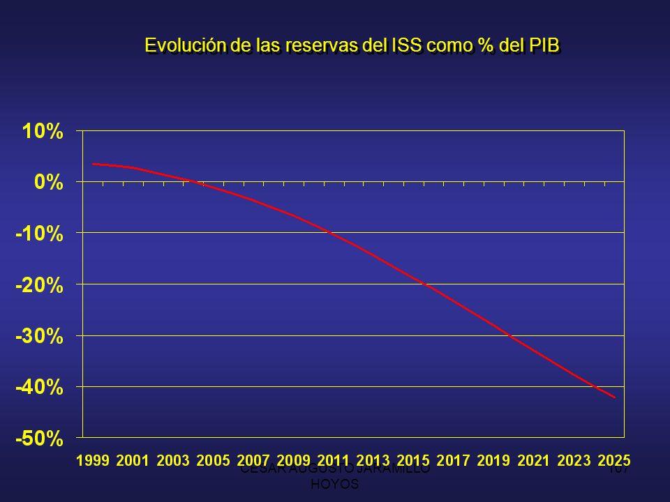 Evolución de las reservas del ISS como % del PIB