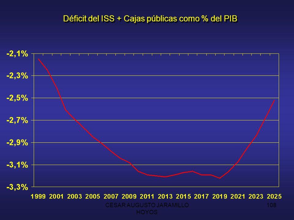 Déficit del ISS + Cajas públicas como % del PIB