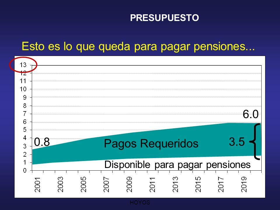 Esto es lo que queda para pagar pensiones...