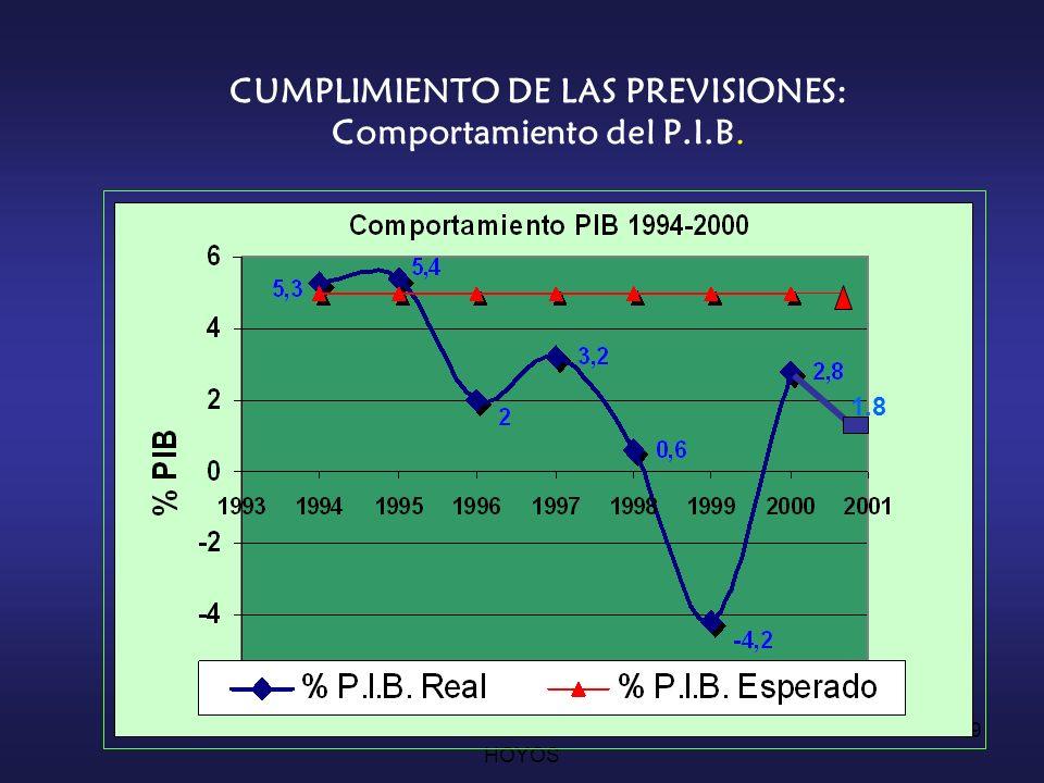 CUMPLIMIENTO DE LAS PREVISIONES: Comportamiento del P.I.B.