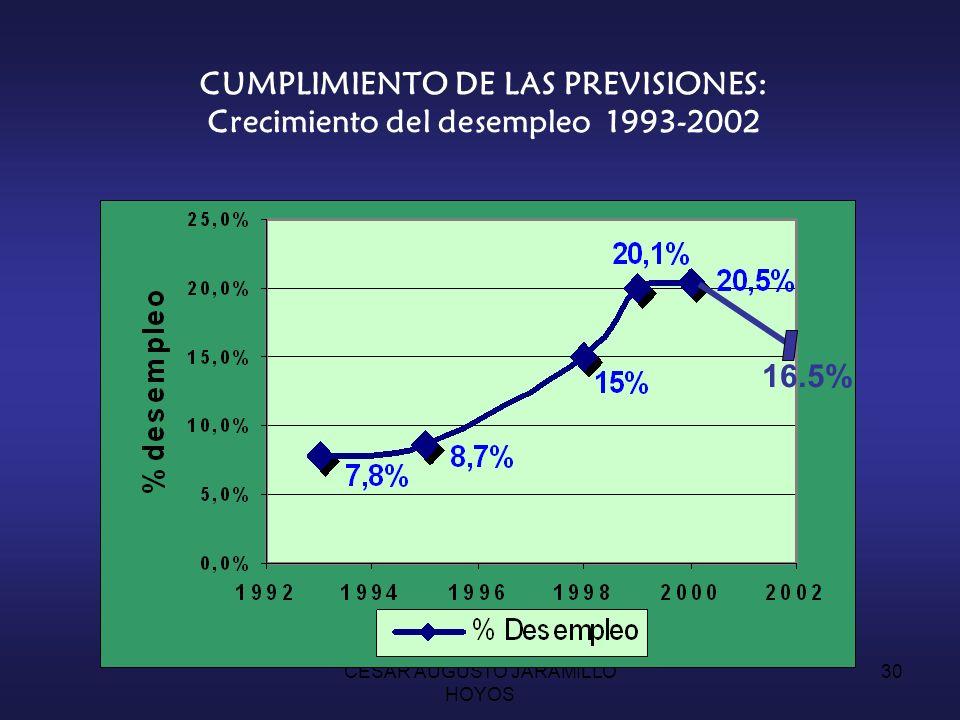 CUMPLIMIENTO DE LAS PREVISIONES: Crecimiento del desempleo 1993-2002