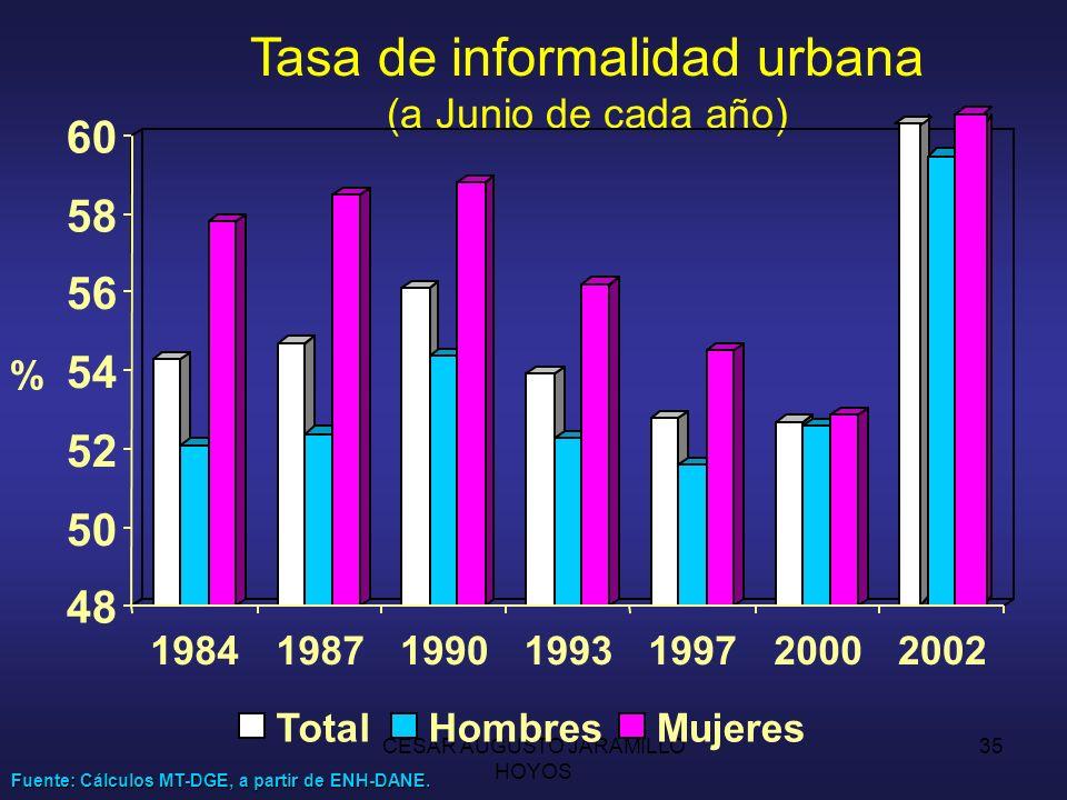 Tasa de informalidad urbana (a Junio de cada año)