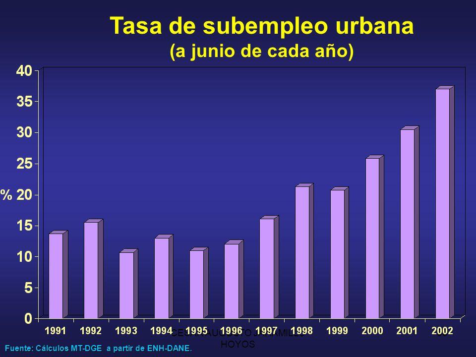 Tasa de subempleo urbana (a junio de cada año)