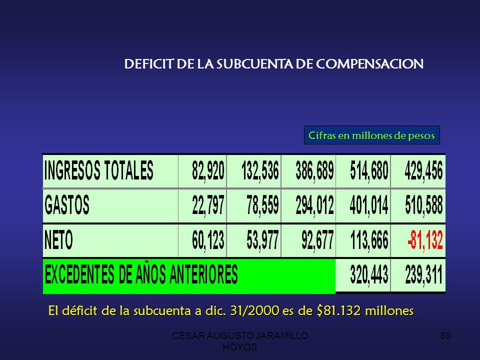 Cifras en millones de pesos