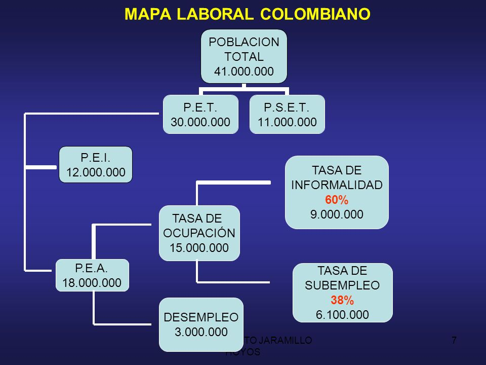 MAPA LABORAL COLOMBIANO