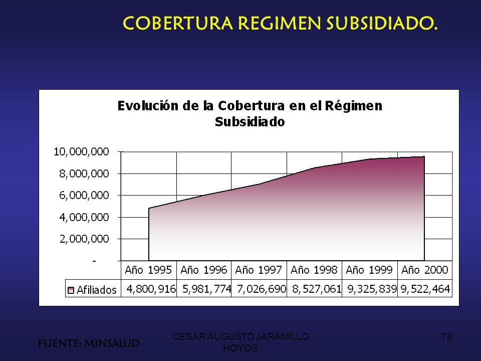 COBERTURA REGIMEN SUBSIDIADO.