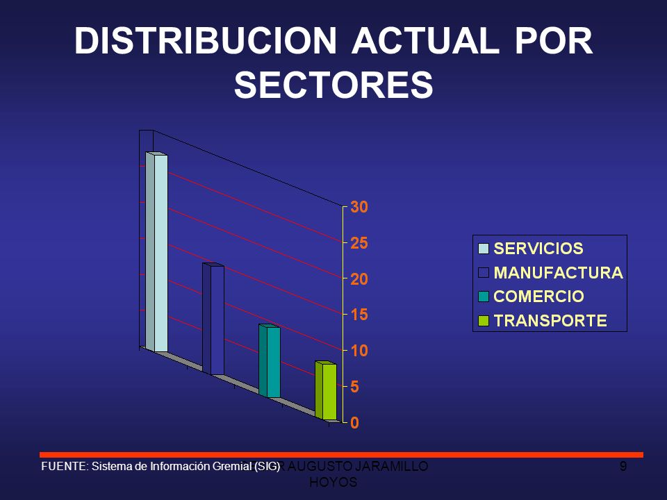 DISTRIBUCION ACTUAL POR SECTORES