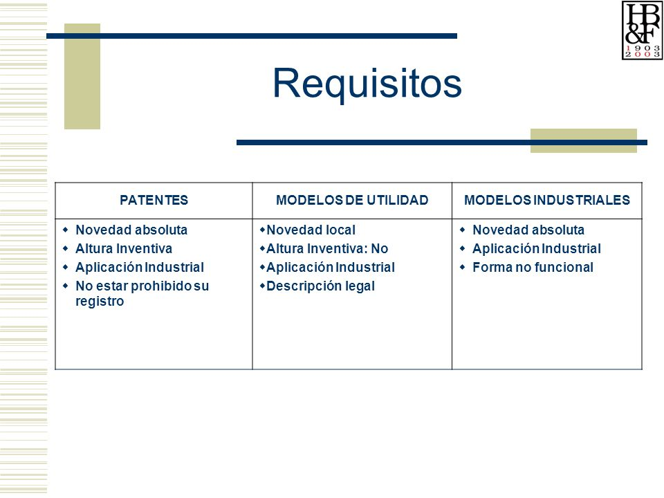 Requisitos PATENTES MODELOS DE UTILIDAD MODELOS INDUSTRIALES