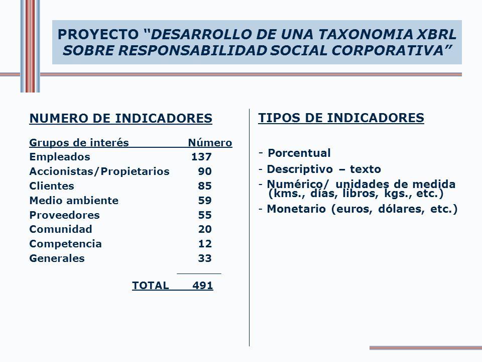 PROYECTO DESARROLLO DE UNA TAXONOMIA XBRL SOBRE RESPONSABILIDAD SOCIAL CORPORATIVA