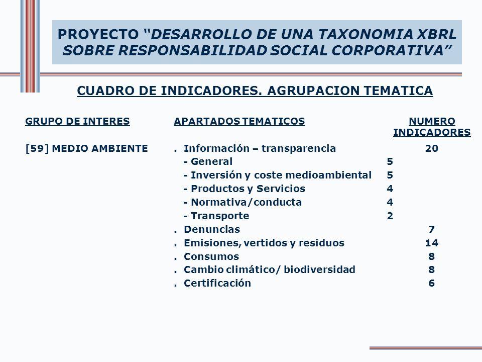 CUADRO DE INDICADORES. AGRUPACION TEMATICA