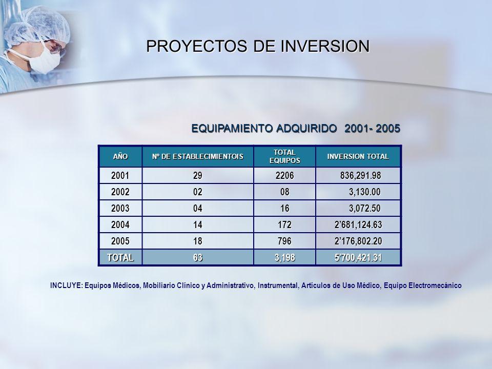 Nº DE ESTABLECIMIENTOIS