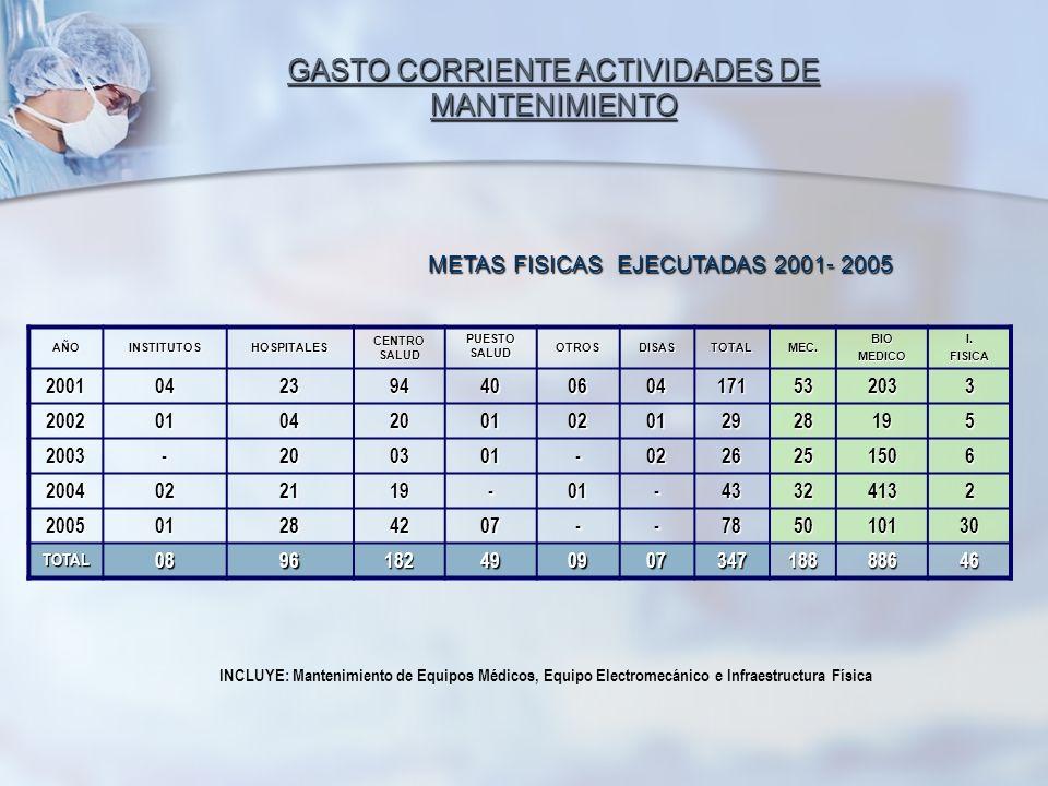 GASTO CORRIENTE ACTIVIDADES DE MANTENIMIENTO