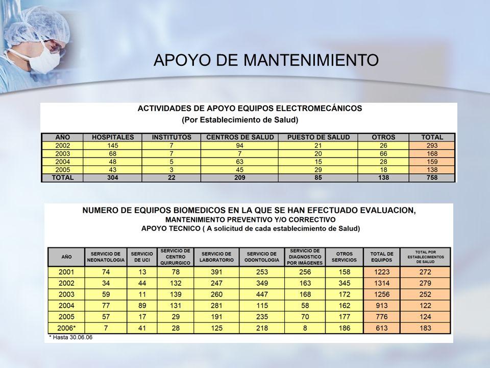 APOYO DE MANTENIMIENTO