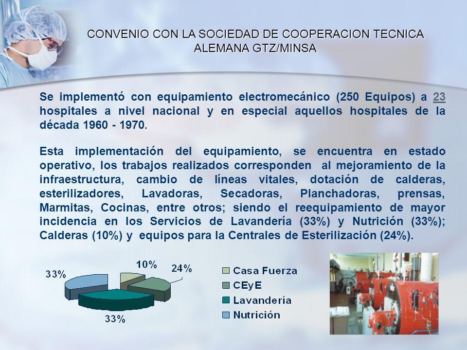 CONVENIO CON LA SOCIEDAD DE COOPERACION TECNICA ALEMANA GTZ/MINSA