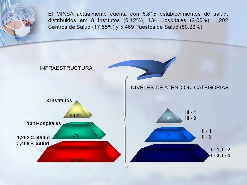 NIVELES DE ATENCION CATEGORIAS