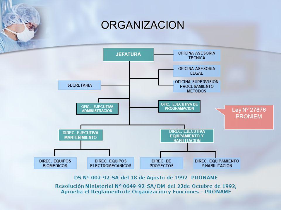 ORGANIZACION Ley Nº 27876 PRONIEM JEFATURA