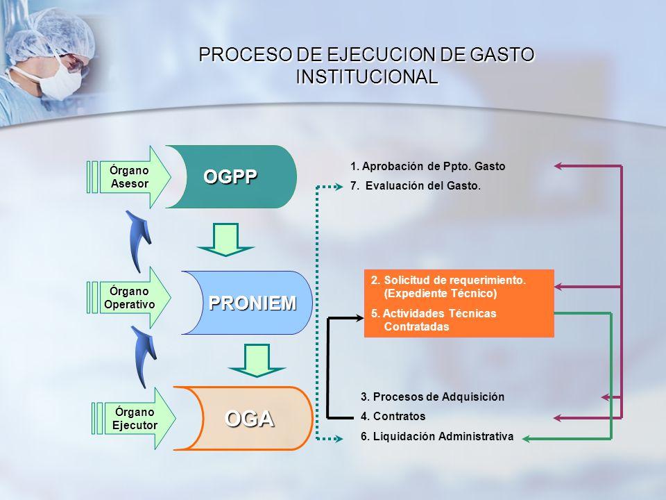 PROCESO DE EJECUCION DE GASTO