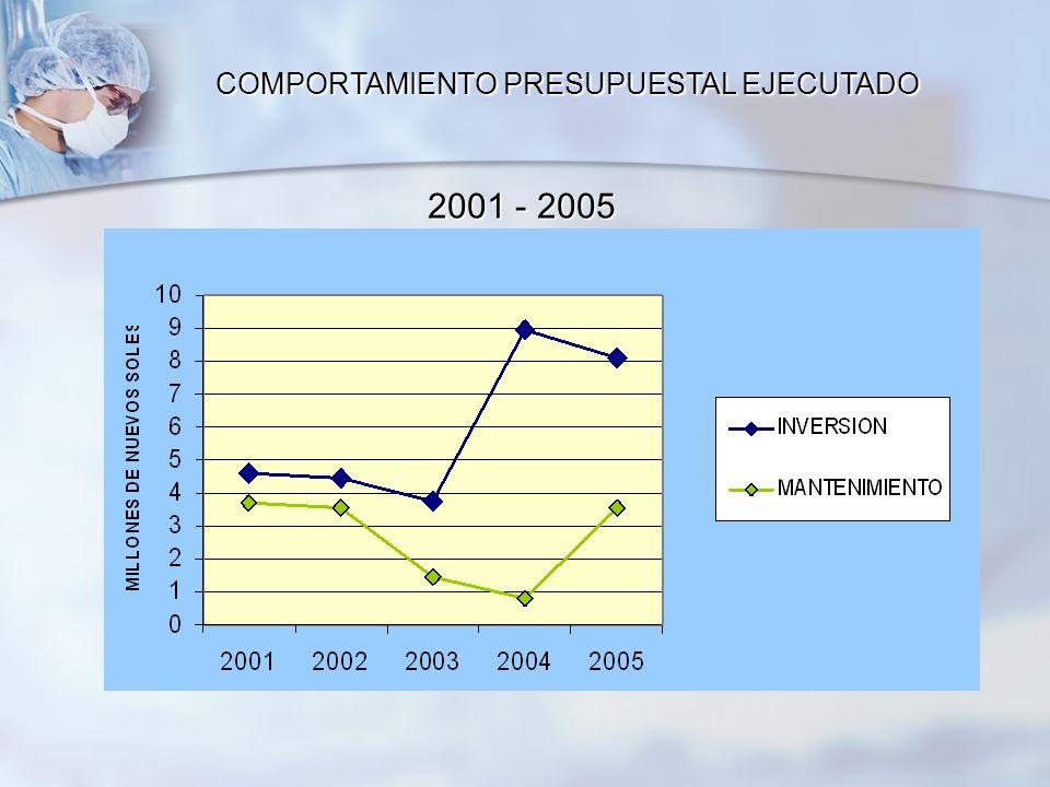 COMPORTAMIENTO PRESUPUESTAL EJECUTADO