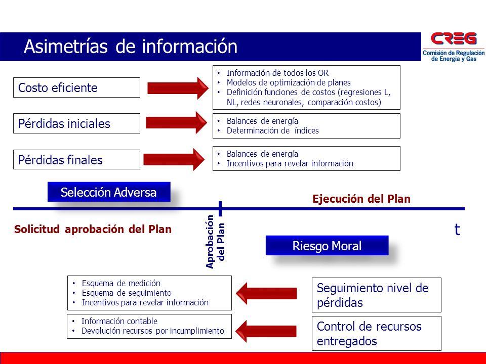 Asimetrías de información