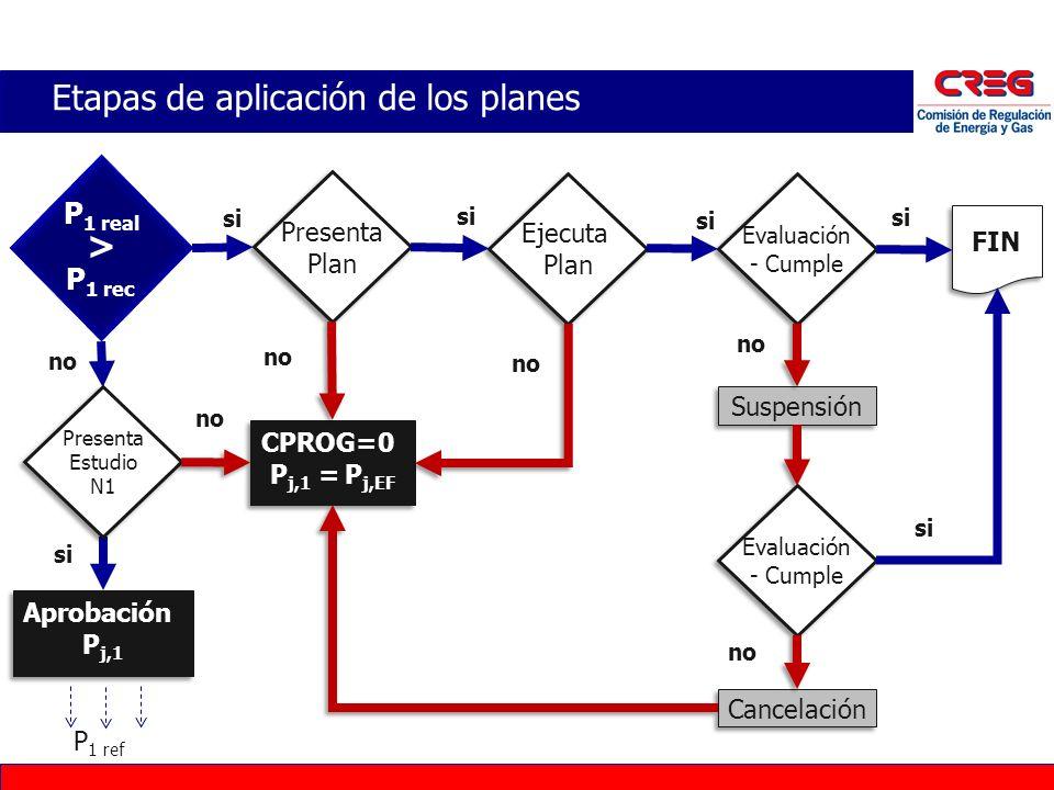 Etapas de aplicación de los planes