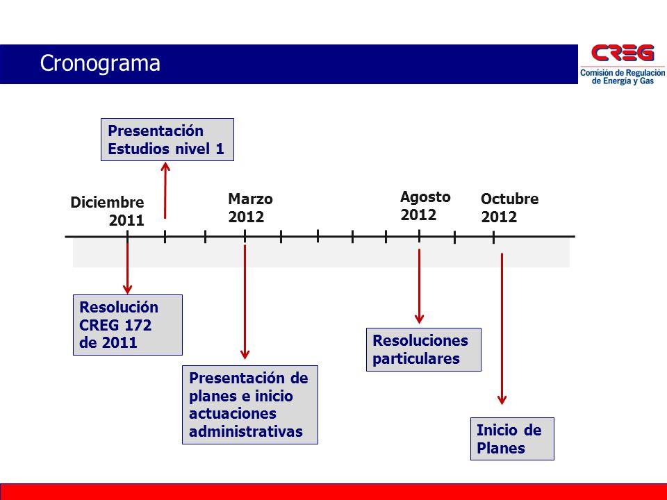 Cronograma Presentación Estudios nivel 1 Diciembre 2011 Agosto 2012