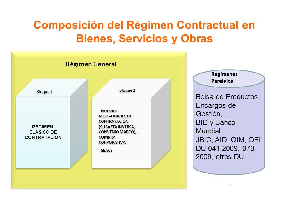 Composición del Régimen Contractual en Bienes, Servicios y Obras