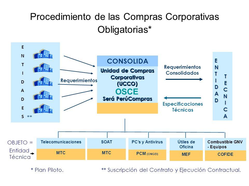 Procedimiento de las Compras Corporativas Obligatorias*