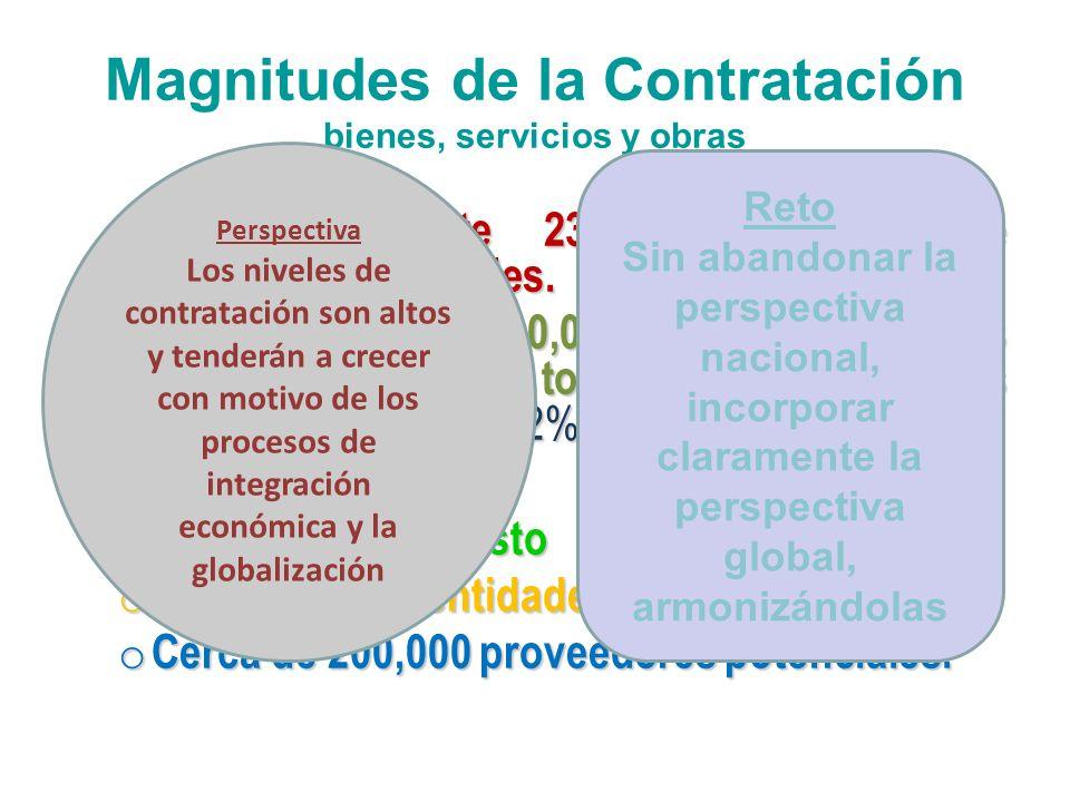 Magnitudes de la Contratación bienes, servicios y obras