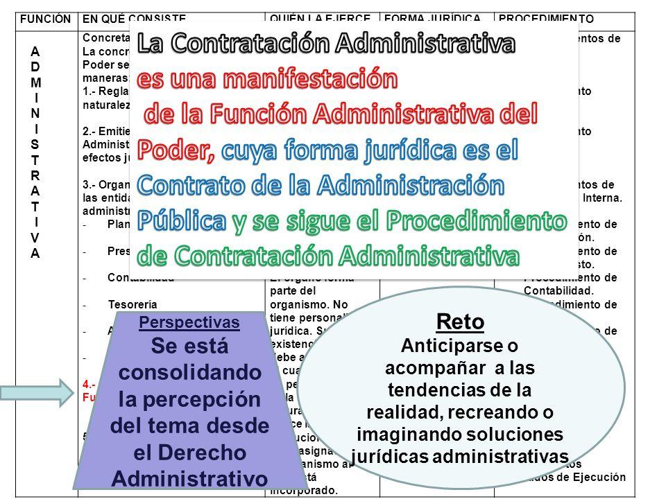 La Contratación Administrativa es una manifestación