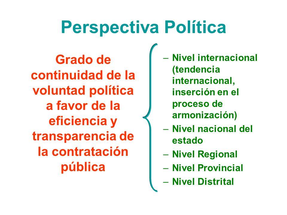 Perspectiva Política Grado de continuidad de la voluntad política a favor de la eficiencia y transparencia de la contratación pública.