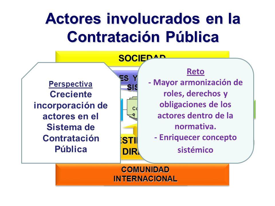Actores involucrados en la Contratación Pública