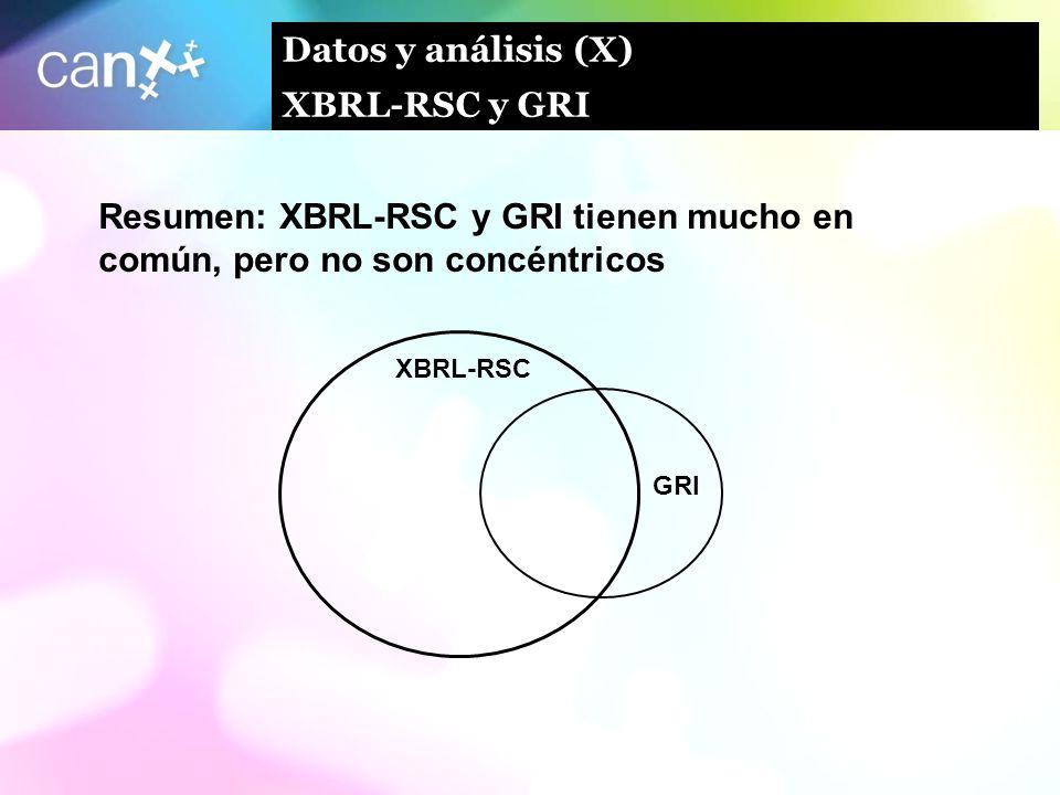 Datos y análisis (X) XBRL-RSC y GRI