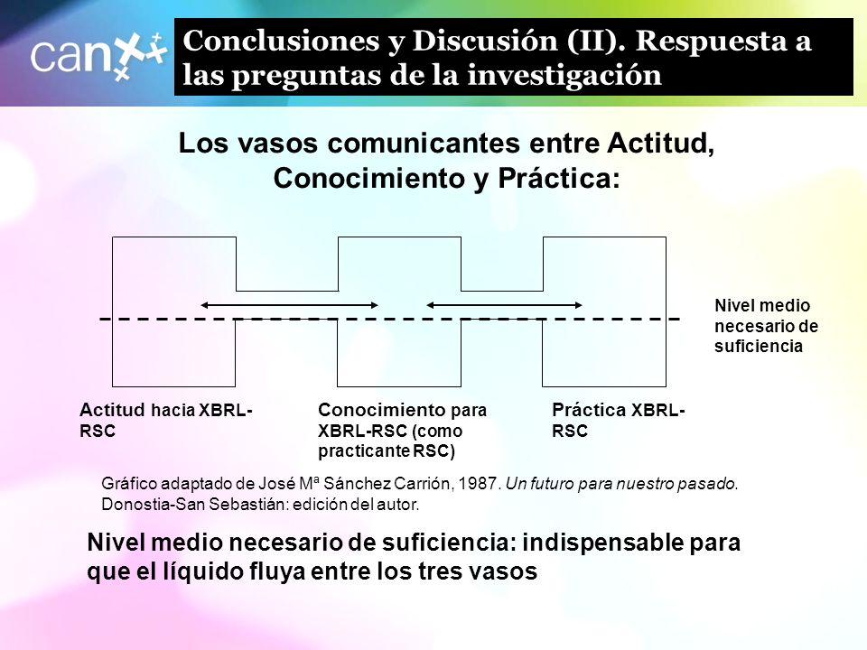Los vasos comunicantes entre Actitud, Conocimiento y Práctica: