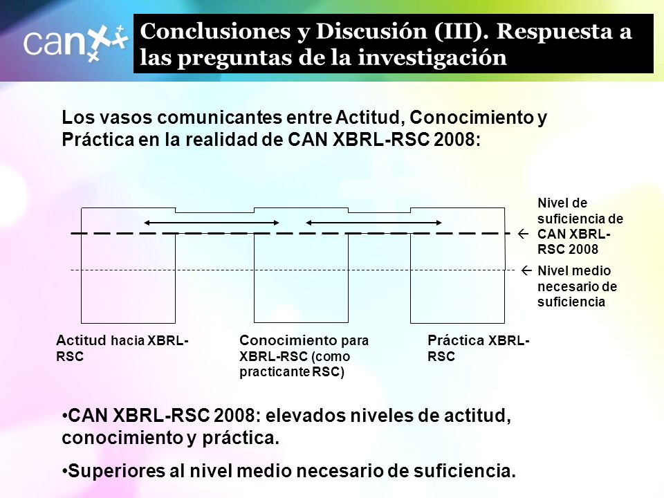 Conclusiones y Discusión (III)