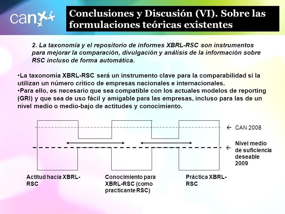 Conclusiones y Discusión (VI)