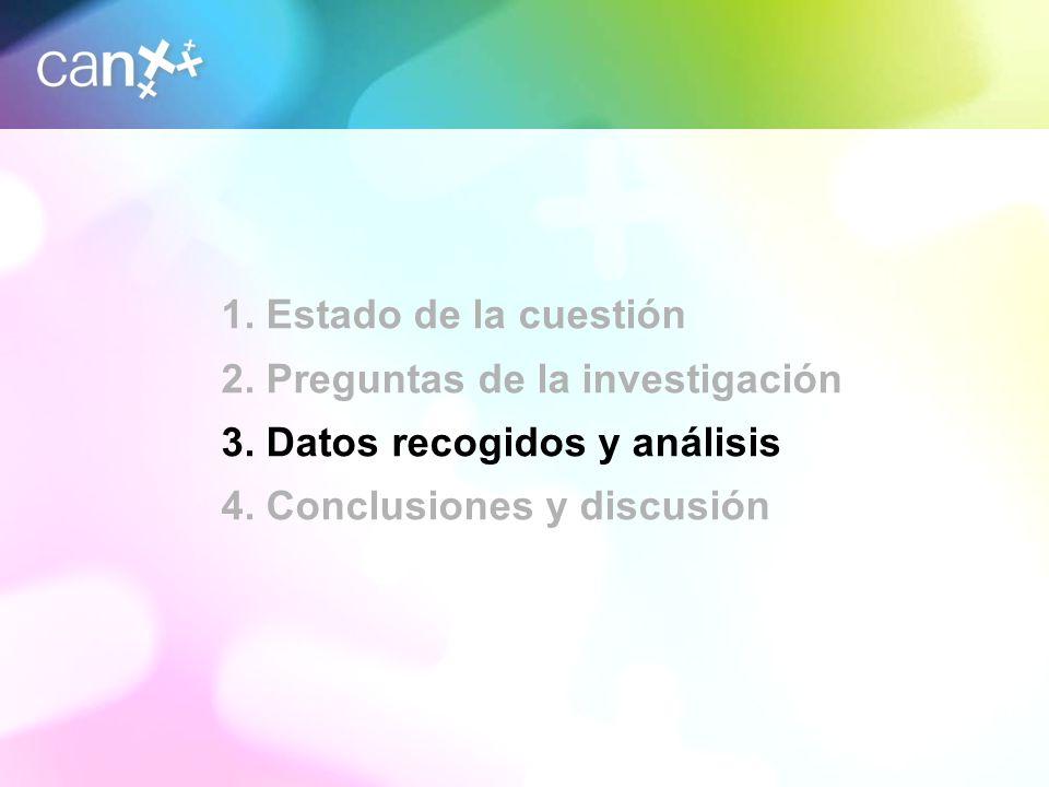 2. Preguntas de la investigación 3. Datos recogidos y análisis