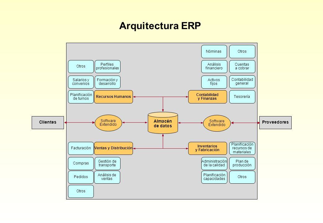 Arquitectura ERP Almacén de datos Clientes Proveedores