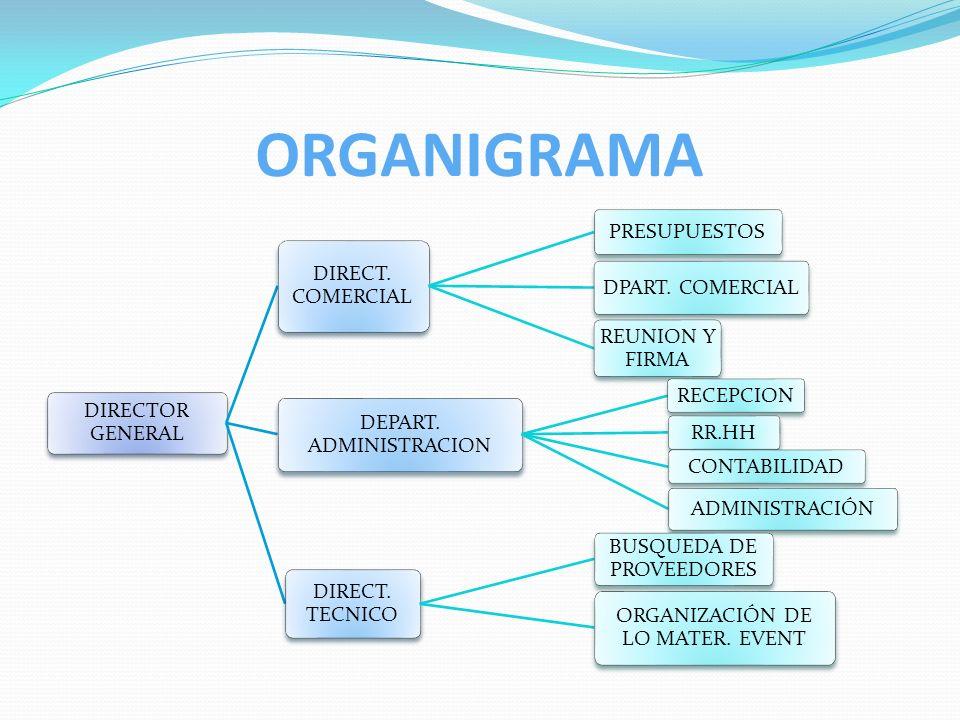 ORGANIGRAMA DIRECTOR GENERAL DIRECT. COMERCIAL PRESUPUESTOS