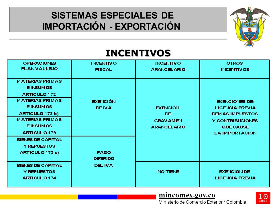 SISTEMAS ESPECIALES DE IMPORTACIÓN - EXPORTACIÓN