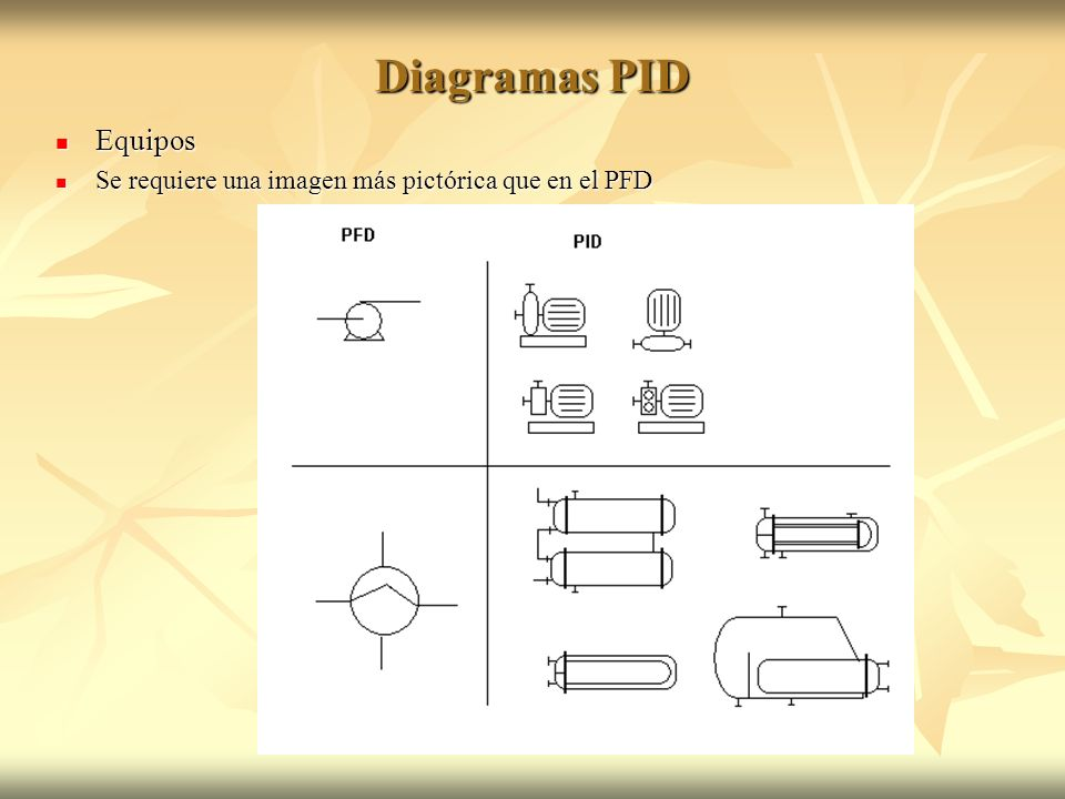 Diagramas PID Equipos Se requiere una imagen más pictórica que en el PFD