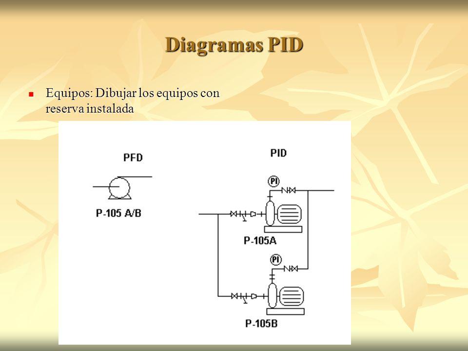 Diagramas PID Equipos: Dibujar los equipos con reserva instalada