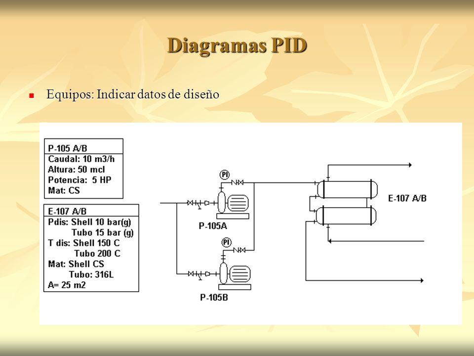 Diagramas PID Equipos: Indicar datos de diseño