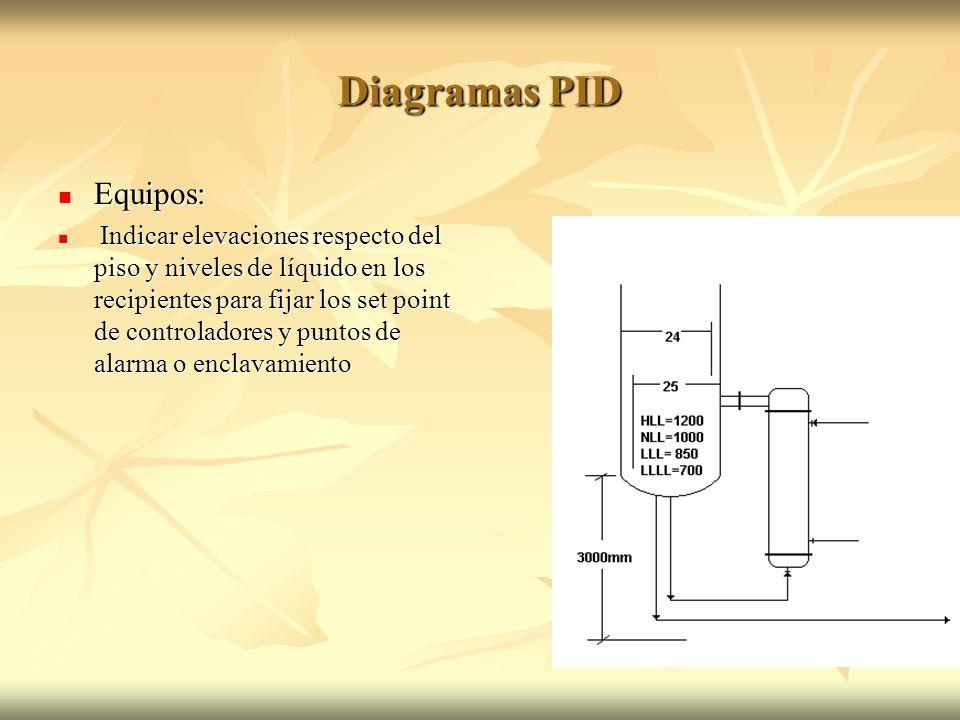 Diagramas PID Equipos: