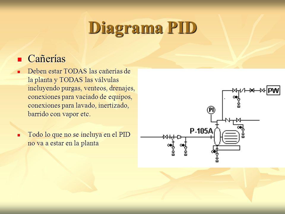 Diagrama PID Cañerías.
