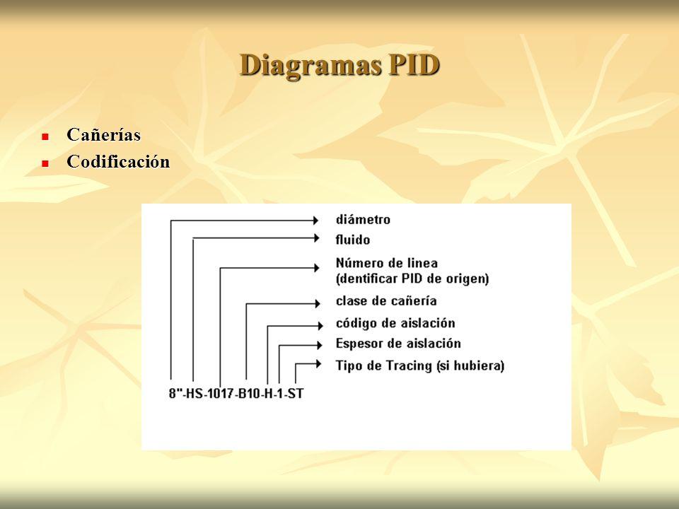 Diagramas PID Cañerías Codificación
