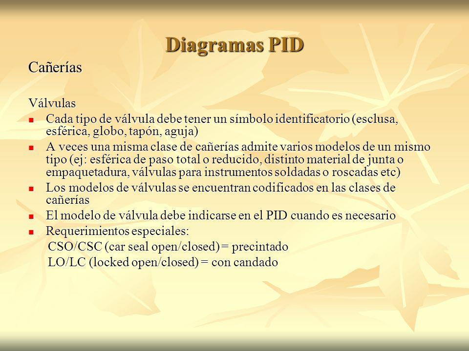 Diagramas PID Cañerías Válvulas