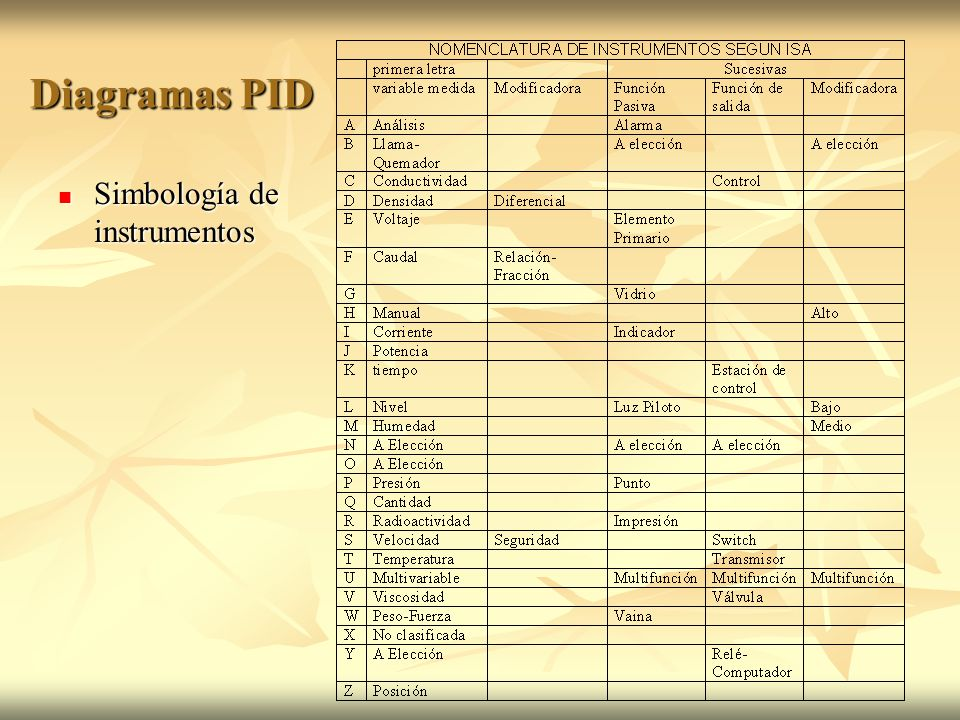 Diagramas PID Simbología de instrumentos