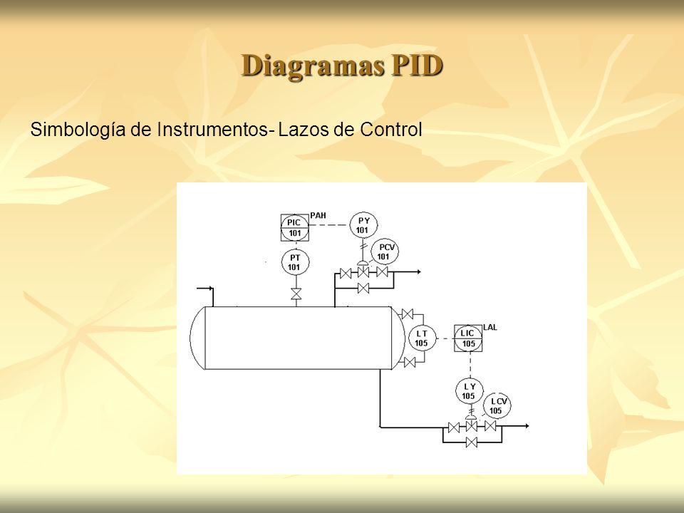 Diagramas PID Simbología de Instrumentos- Lazos de Control