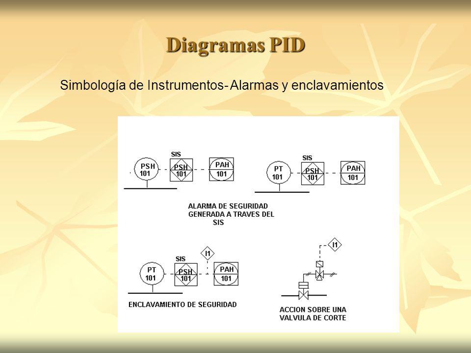 Diagramas PID Simbología de Instrumentos- Alarmas y enclavamientos