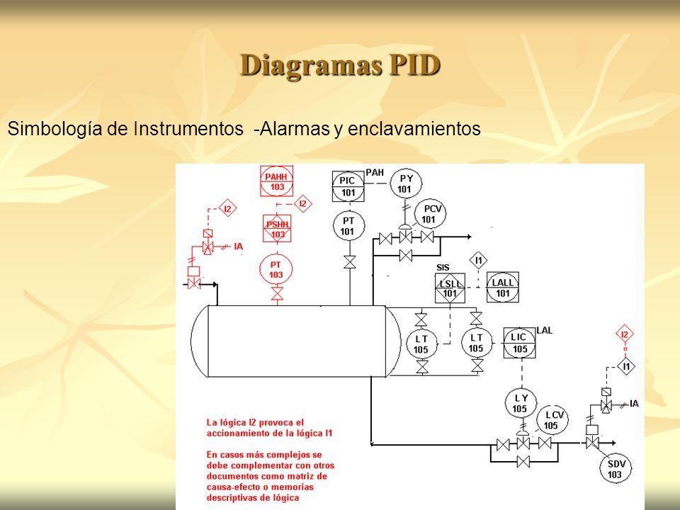 Diagramas PID Simbología de Instrumentos -Alarmas y enclavamientos